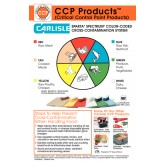 Carlisle 10889WC00 Spectrum Color-Coded Cross-Contamination Wall Chart